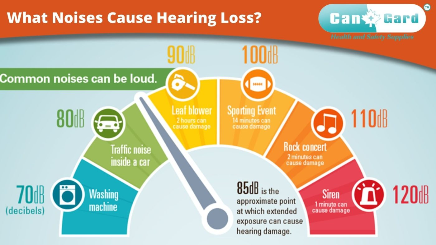 What Noises Cause Hearing Loss?